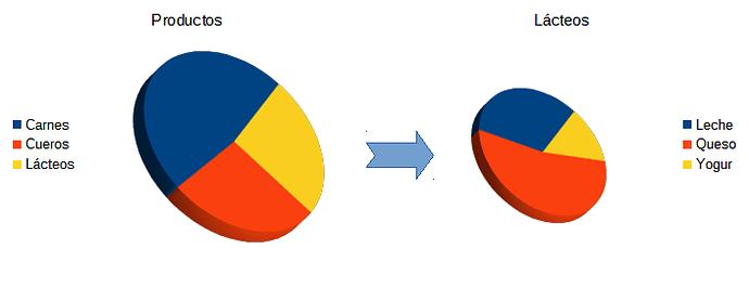 Explosión de un segmento de un gráfico de pastel en otro gráfico