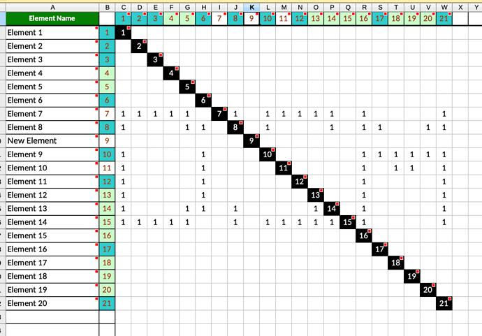 DSM Matrix updated