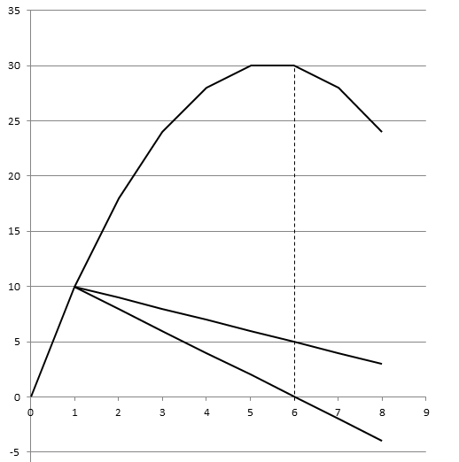 Graph I am trying to draw